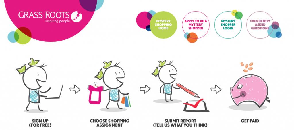 best mystery shopper companies UK